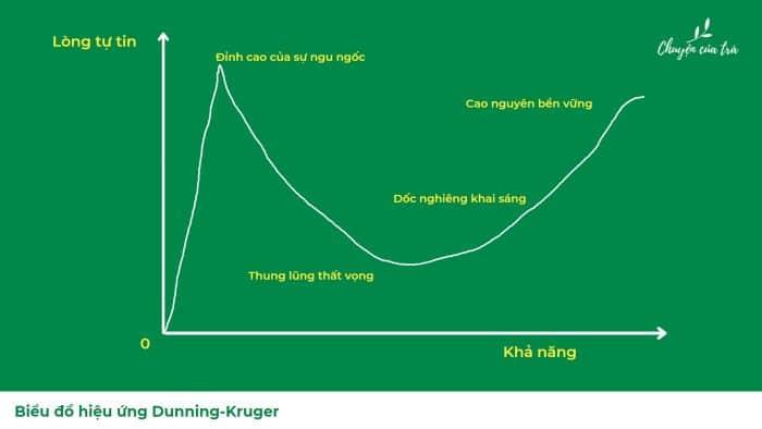 bản đồ hiệu ứng Dunning-Kruger